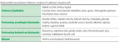 1616269364_mastocytoza-byliny-bylinky-lecive-rostliny-lecba-bez-leku.png